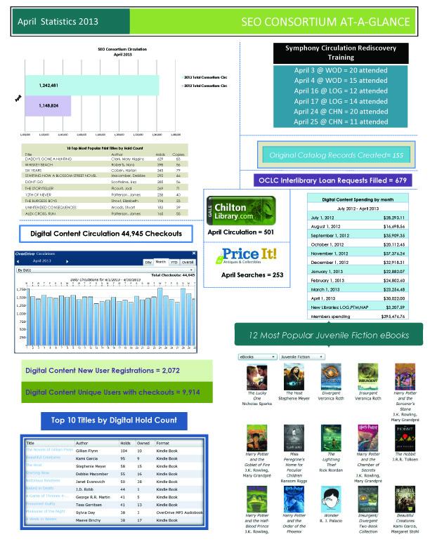 April 2013 consortium statistics