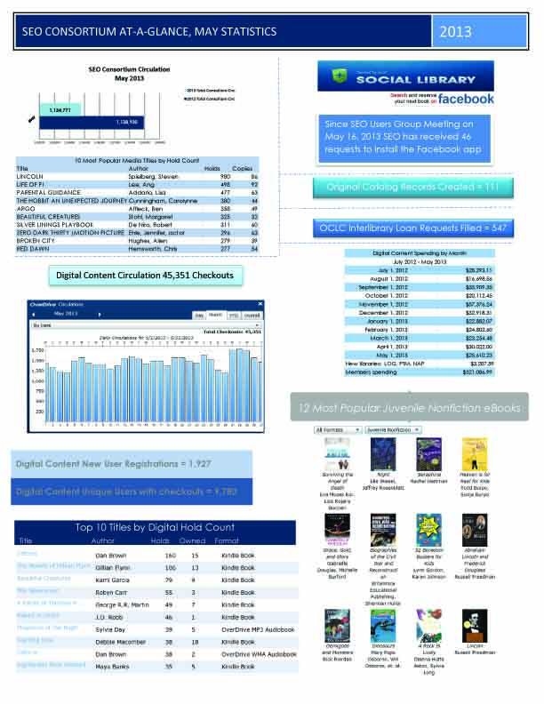May 2013 consortium statistics