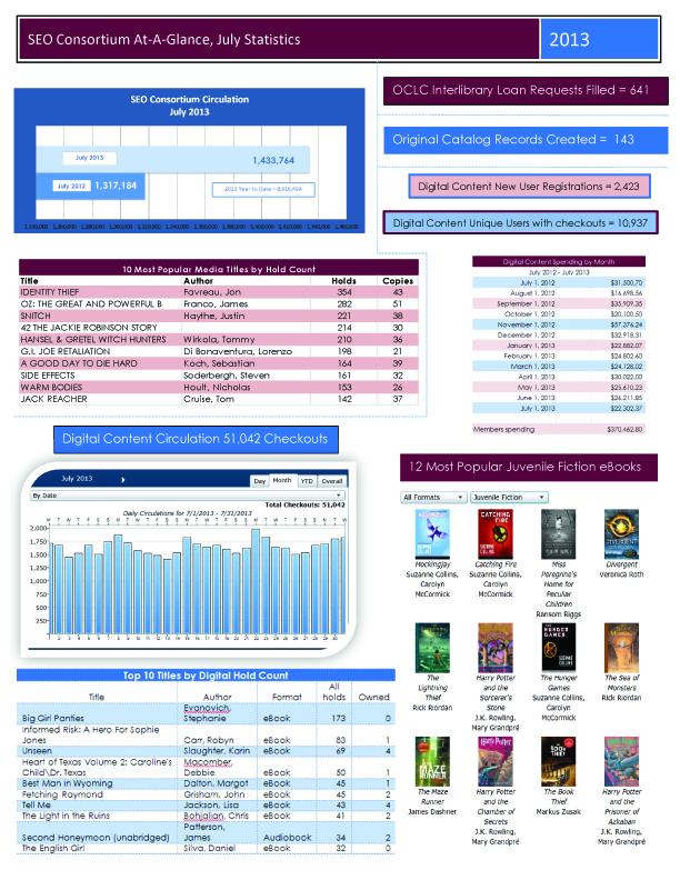 July 2013 Consortium Stats