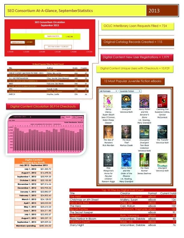 September 2013 Consortium Statistics1 copy