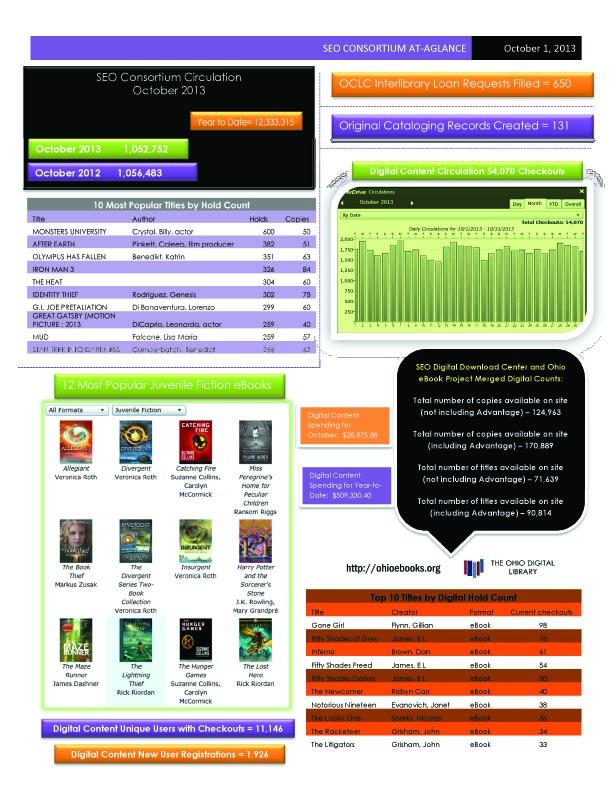 SEO Consortium October 2013 statistics