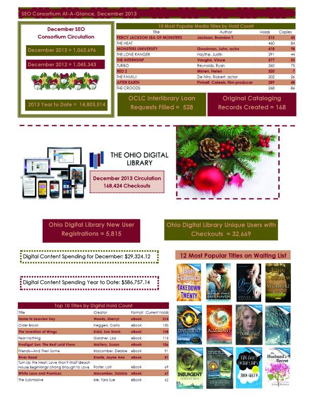December 2013 monthly statistics