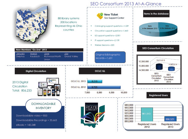 SEO-Consortium-2013-At-A-Glance